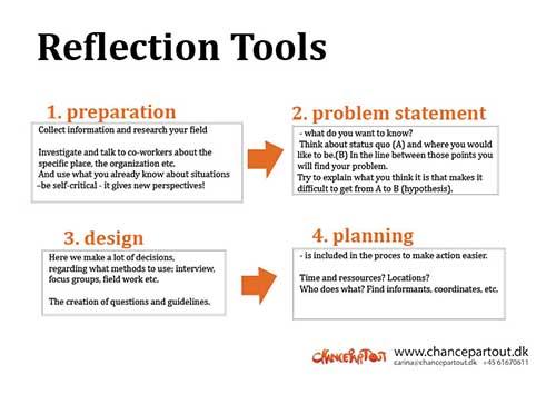 Reflection model for qualitative investigation